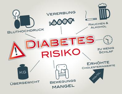 diabetes-risikogruppen