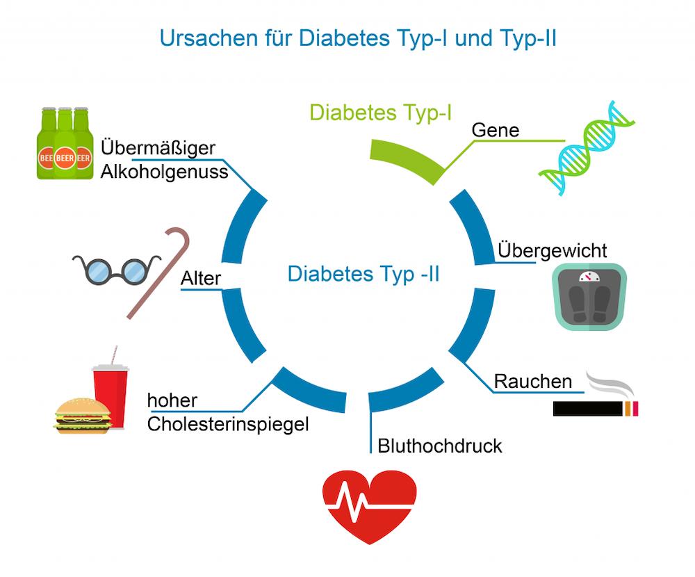 diabetes-ursachen-ausloeser-gruende